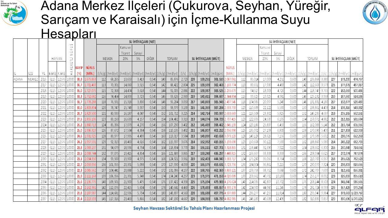 Adana Merkez İlçeleri (Çukurova, Seyhan, Yüreğir, Sarıçam ve Karaisalı) için İçme-Kullanma Suyu Hesapları Seyhan Havzası Sektörel Su Tahsis Planı Hazırlanması Projesi
