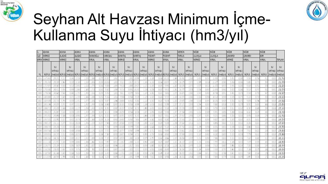 Seyhan Alt Havzası Minimum İçme- Kullanma Suyu İhtiyacı (hm3/yıl)