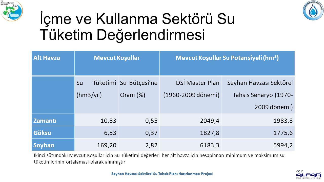 İçme ve Kullanma Sektörü Su Tüketim Değerlendirmesi Seyhan Havzası Sektörel Su Tahsis Planı Hazırlanması Projesi Alt HavzaMevcut KoşullarMevcut Koşullar Su Potansiyeli (hm 3 ) Su Tüketimi (hm3/yıl) Su Bütçesi'ne Oranı (%) DSİ Master Plan (1960-2009 dönemi) Seyhan Havzası Sektörel Tahsis Senaryo (1970- 2009 dönemi) Zamantı10,830,552049,41983,8 Göksu6,530,371827,81775,6 Seyhan169,202,826183,35994,2 İkinci sütundaki Mevcut Koşullar için Su Tüketimi değerleri her alt havza için hesaplanan minimum ve maksimum su tüketimlerinin ortalaması olarak alınmıştır