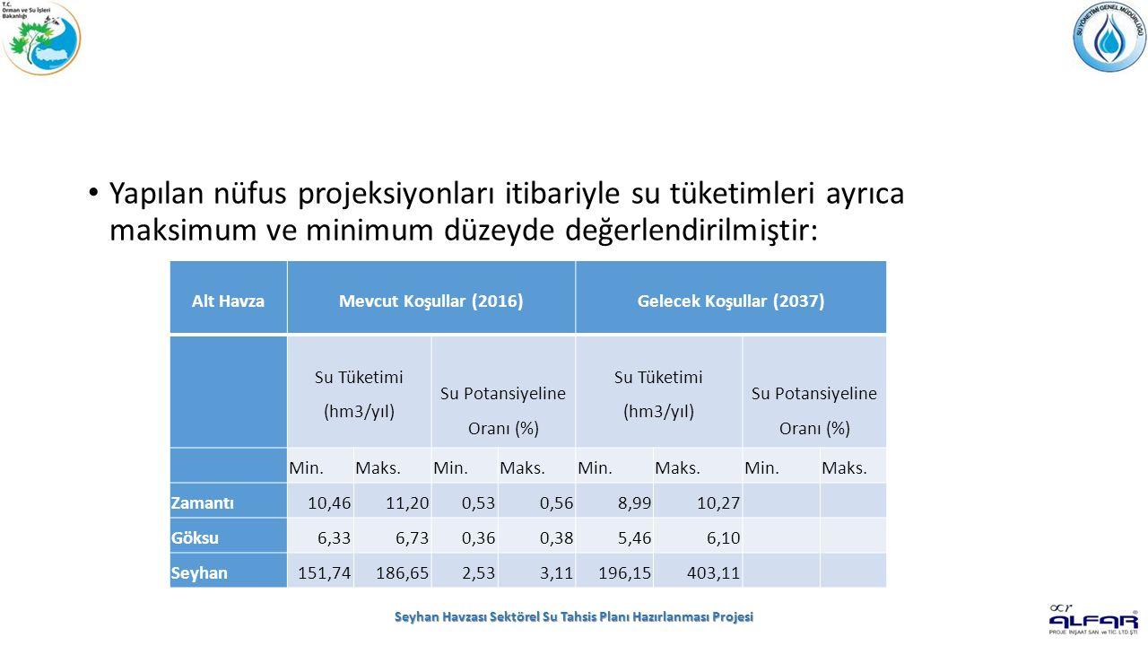 Yapılan nüfus projeksiyonları itibariyle su tüketimleri ayrıca maksimum ve minimum düzeyde değerlendirilmiştir: Seyhan Havzası Sektörel Su Tahsis Planı Hazırlanması Projesi Alt HavzaMevcut Koşullar (2016)Gelecek Koşullar (2037) Su Tüketimi (hm3/yıl) Su Potansiyeline Oranı (%) Su Tüketimi (hm3/yıl) Su Potansiyeline Oranı (%) Min.Maks.Min.Maks.Min.Maks.Min.Maks.