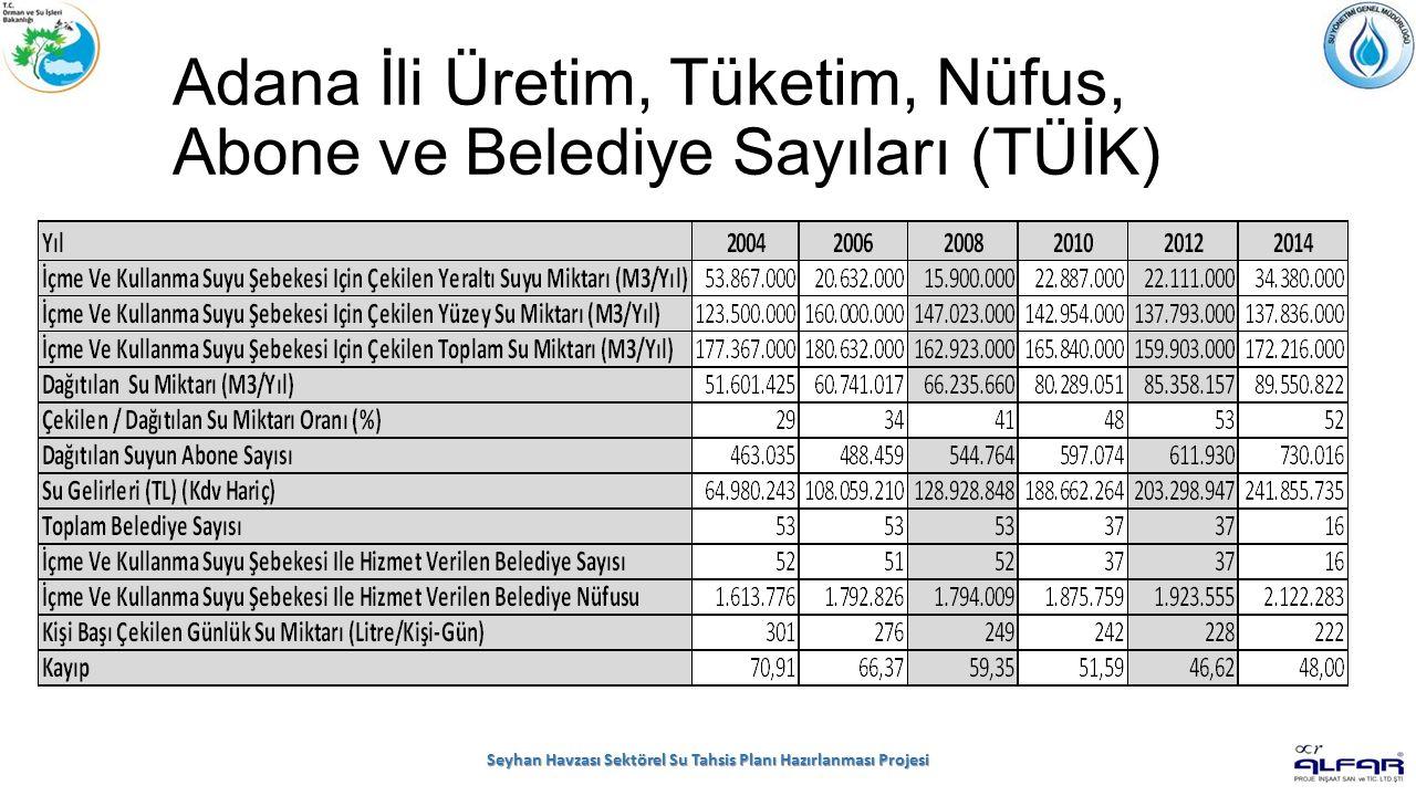 Adana İli Üretim, Tüketim, Nüfus, Abone ve Belediye Sayıları (TÜİK) Seyhan Havzası Sektörel Su Tahsis Planı Hazırlanması Projesi
