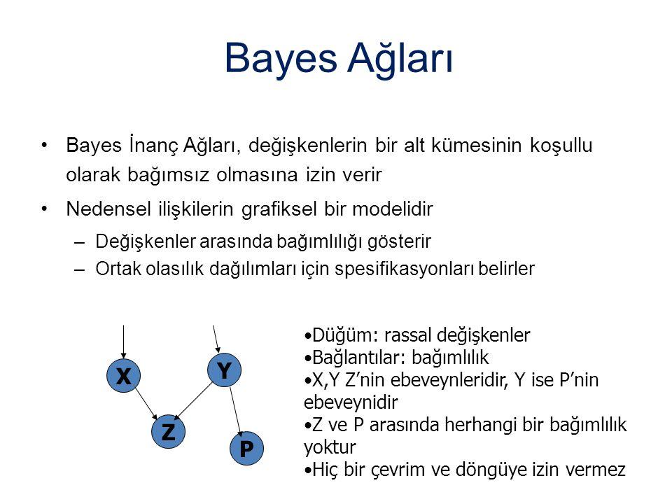 Bayes Ağları Bayes İnanç Ağları, değişkenlerin bir alt kümesinin koşullu olarak bağımsız olmasına izin verir Nedensel ilişkilerin grafiksel bir modeli