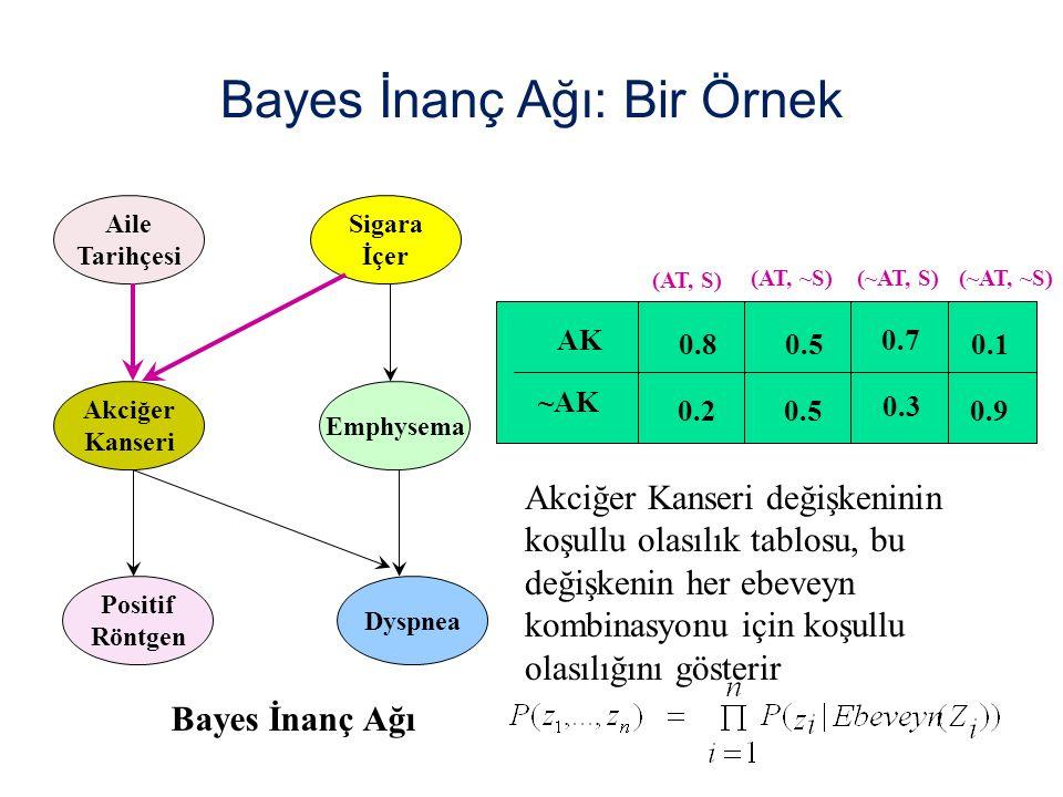 Bayes İnanç Ağı: Bir Örnek Aile Tarihçesi Akciğer Kanseri Positif Röntgen Sigara İçer Emphysema Dyspnea AK ~AK (AT, S) (AT, ~S)(~AT, S)(~AT, ~S) 0.8 0