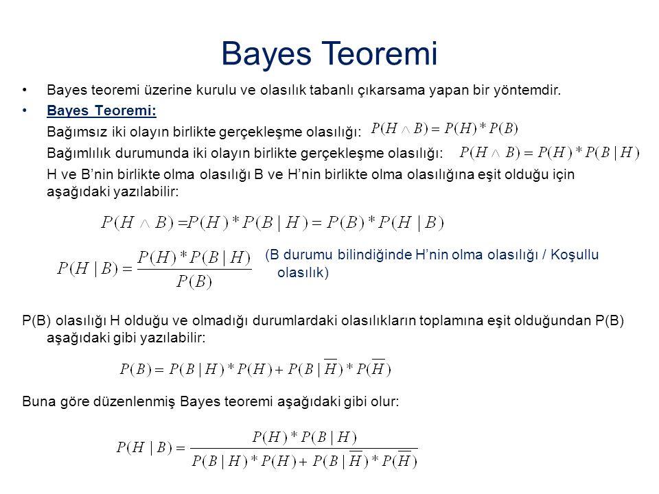 Bayes teoremi üzerine kurulu ve olasılık tabanlı çıkarsama yapan bir yöntemdir. Bayes Teoremi: Bağımsız iki olayın birlikte gerçekleşme olasılığı: Bağ