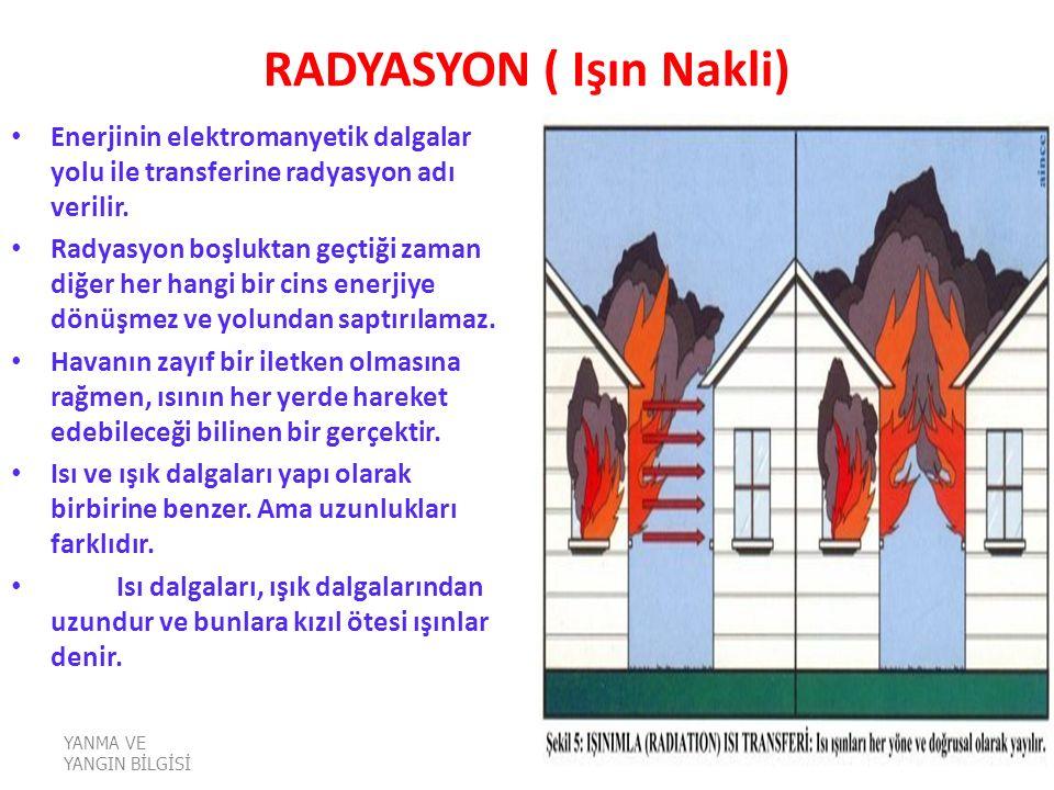 YANMA VE YANGIN BİLGİSİ RADYASYON ( Işın Nakli) Enerjinin elektromanyetik dalgalar yolu ile transferine radyasyon adı verilir. Radyasyon boşluktan geç