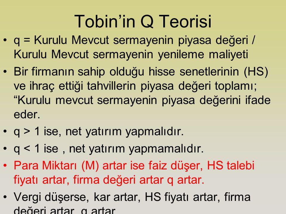 Tobin'in Q Teorisi q = Kurulu Mevcut sermayenin piyasa değeri / Kurulu Mevcut sermayenin yenileme maliyeti Bir firmanın sahip olduğu hisse senetlerinin (HS) ve ihraç ettiği tahvillerin piyasa değeri toplamı; Kurulu mevcut sermayenin piyasa değerini ifade eder.