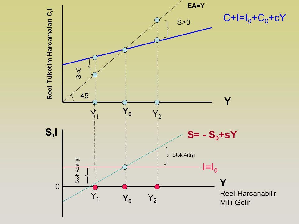 Y Reel Tüketim Harcamaları C,I C+I=I 0 +C 0 +cY 45 Y2Y2 Y1Y1 Y2Y2 0 Y Reel Harcanabilir Milli Gelir Y0Y0 S,I Y0Y0 S>0 S<0 I=I 0 S= - S 0 +sY Y1Y1 EA=Y