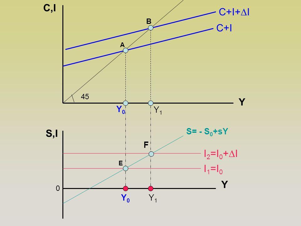 B E Y C,I C+I 45 Y1Y1 Y1Y1 A 0 Y Y0Y0 S,I Y0Y0 I 1 =I 0 S= - S 0 +sY I 2 =I 0 +∆I C+I+∆I F