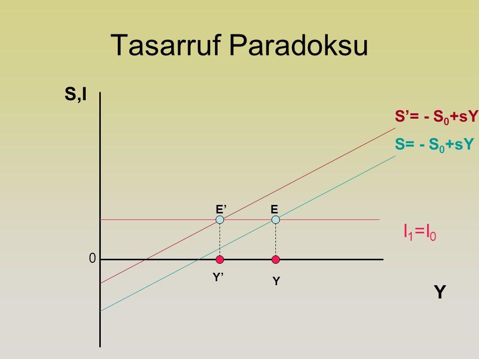 Tasarruf Paradoksu E 0 Y S,I I 1 =I 0 S= - S 0 +sY S'= - S 0 +sY E' Y' Y