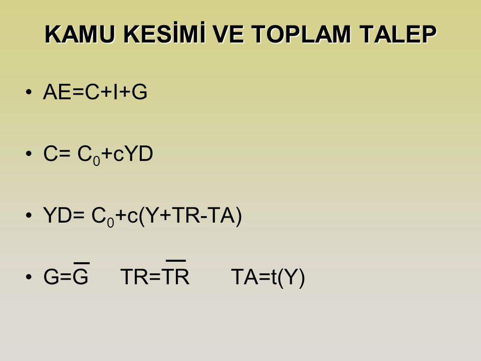 KAMU KESİMİ VE TOPLAM TALEP AE=C+I+G C= C 0 +cYD YD= C 0 +c(Y+TR-TA) G=G TR=TR TA=t(Y)