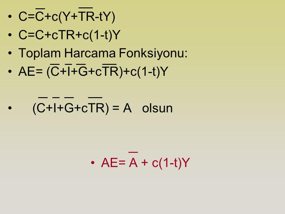 C=C+c(Y+TR-tY) C=C+cTR+c(1-t)Y Toplam Harcama Fonksiyonu: AE= (C+I+G+cTR)+c(1-t)Y (C+I+G+cTR) = A olsun AE= A + c(1-t)Y
