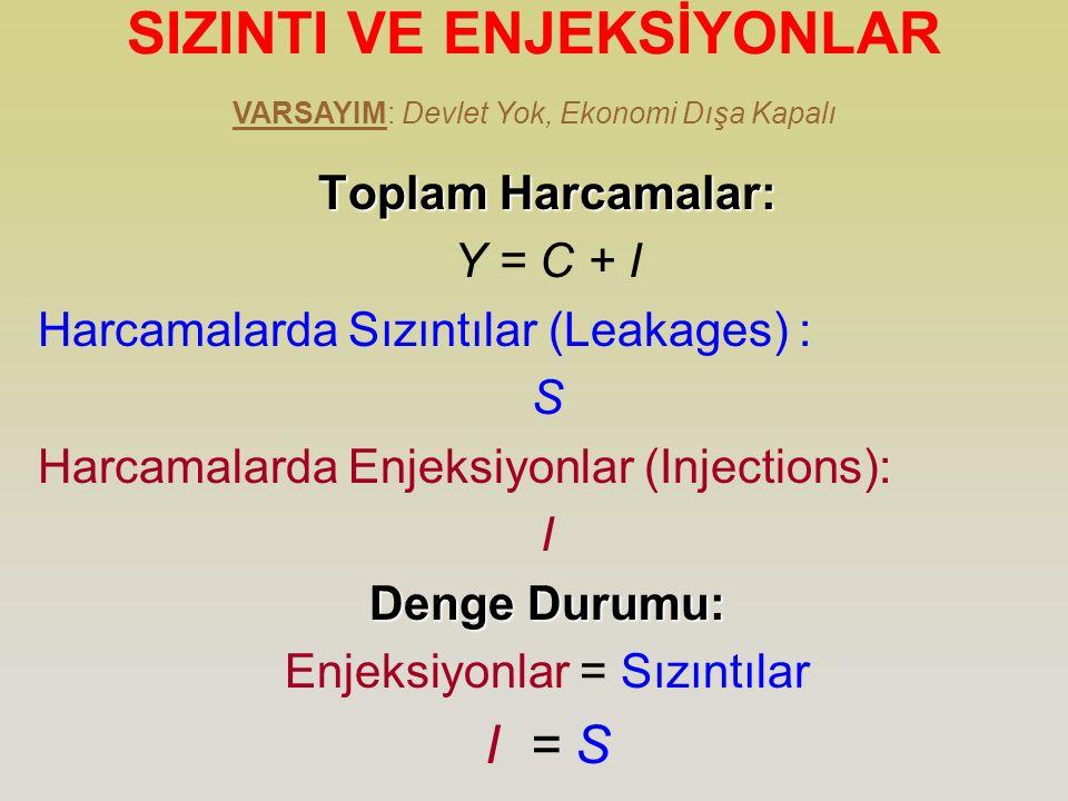 SIZINTI VE ENJEKSİYONLARToplam Harcamalar: Y = C + I Harcamalarda Sızıntılar (Leakages) : S Harcamalarda Enjeksiyonlar (Injections): I Denge Durumu: E