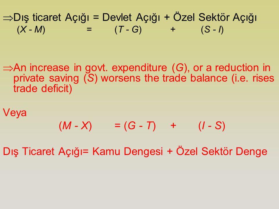  Dış ticaret Açığı = Devlet Açığı + Özel Sektör Açığı (X - M) = (T - G) + (S - I)  An increase in govt. expenditure (G), or a reduction in private s