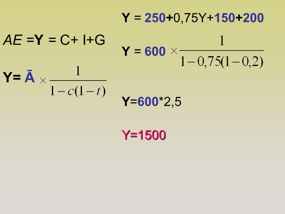 AE =Y = C+ I+G Y= Ā Y = 250+0,75Y+150+200 Y = 600 Y=600*2,5 Y=1500