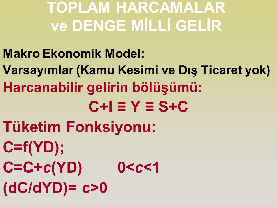 TOPLAM HARCAMALAR ve DENGE MİLLİ GELİR Makro Ekonomik Model: Varsayımlar (Kamu Kesimi ve Dış Ticaret yok) Harcanabilir gelirin bölüşümü: C+I ≡ Y ≡ S+C Tüketim Fonksiyonu: C=f(YD); C=C+c(YD) 0<c<1 (dC/dYD)= c>0