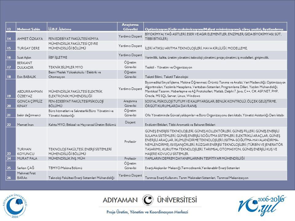 13Mehmet Şahin İ. İ.B.F. İ şletme Araştırma Görevlisi Optimizasyon (Gelir maksimizasyonu/Maliyet minimizasyonu), süreç analizi, fiyatlandırma 14AHMET
