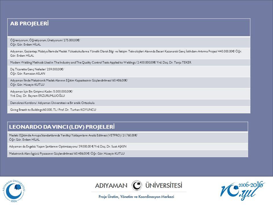 İ KA PROJELER İ Adıyaman Sanayisinin Üretim ve Teknolojik Altyapısının Araştırılması / 75.700 TL/ Adıyaman Üniversitesi ve Bilim Sanayi İ l Müd.