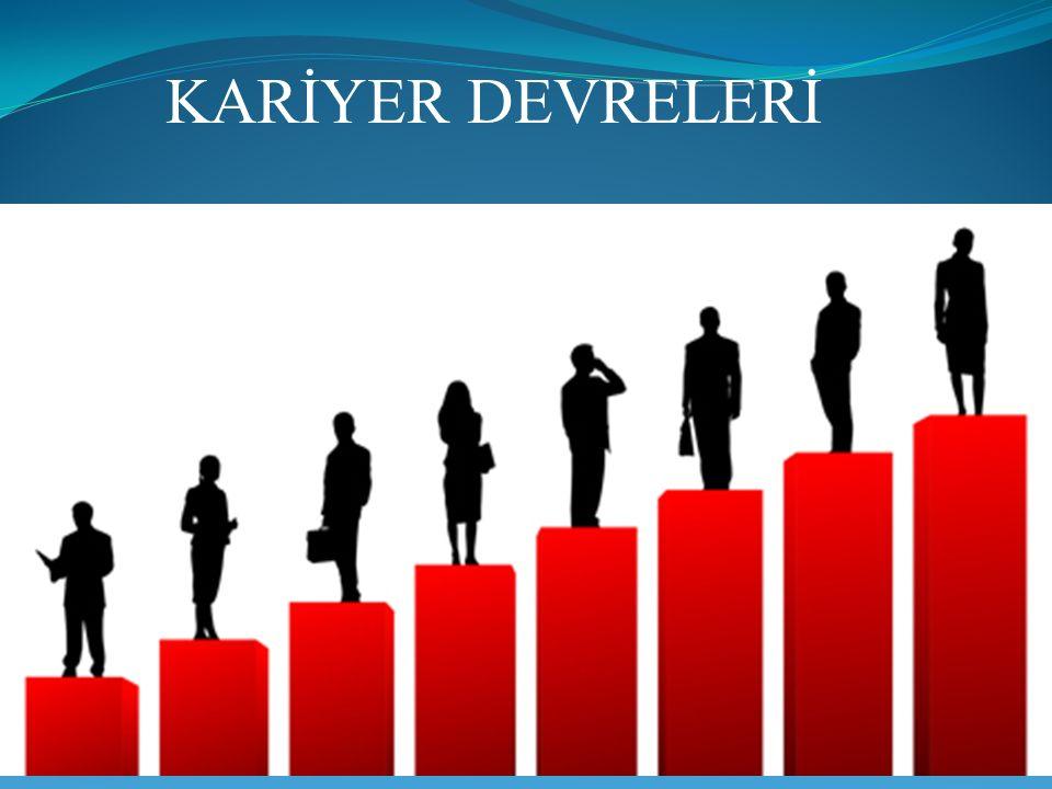 3)KARİYER ORTASI AŞAMASI (36-50YAŞ) Birey kurma aşamasında gösterdiği çabalarla kariyerinde artık belli bir noktaya ulaşmıştır.