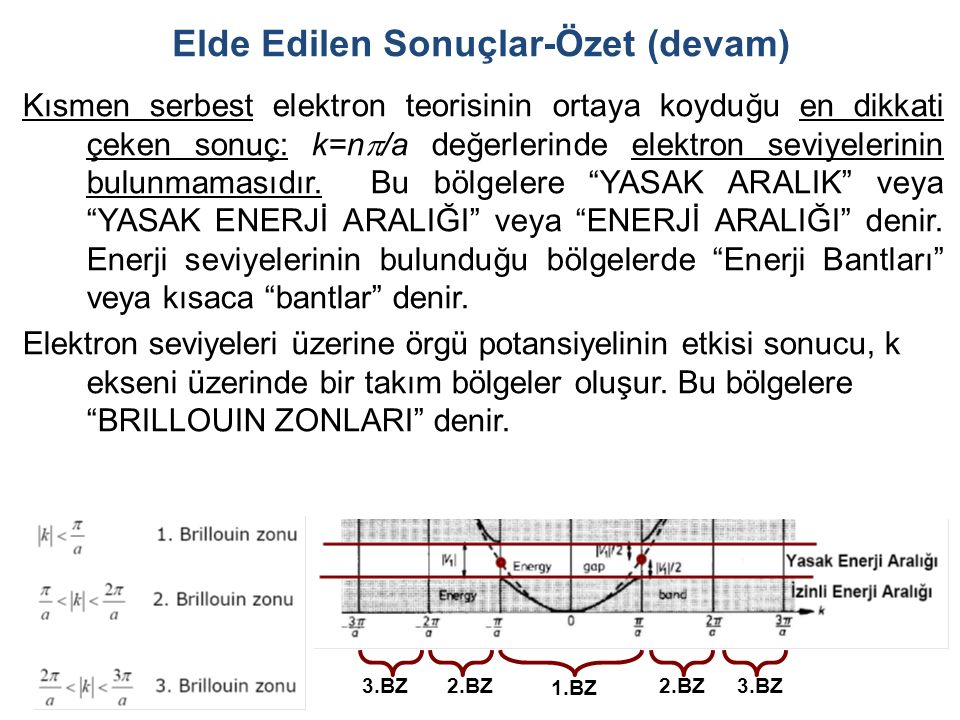 Elde Edilen Sonuçlar-Özet (devam) Kısmen serbest elektron teorisinin ortaya koyduğu en dikkati çeken sonuç: k=n  /a değerlerinde elektron seviyelerinin bulunmamasıdır.