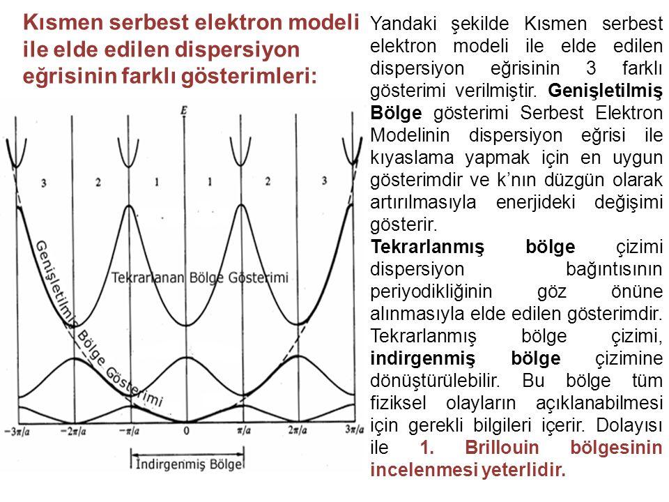 Kısmen serbest elektron modeli ile elde edilen dispersiyon eğrisinin farklı gösterimleri: Yandaki şekilde Kısmen serbest elektron modeli ile elde edil
