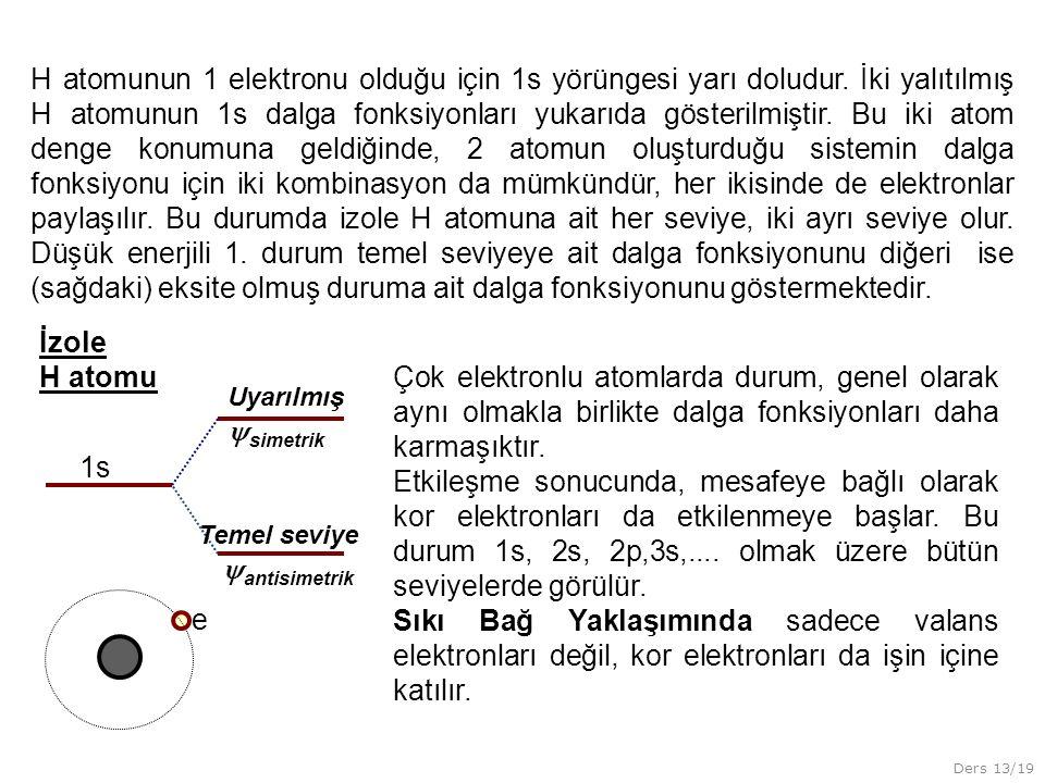 Ders 13/19 H atomunun 1 elektronu olduğu için 1s yörüngesi yarı doludur. İki yalıtılmış H atomunun 1s dalga fonksiyonları yukarıda gösterilmiştir. Bu