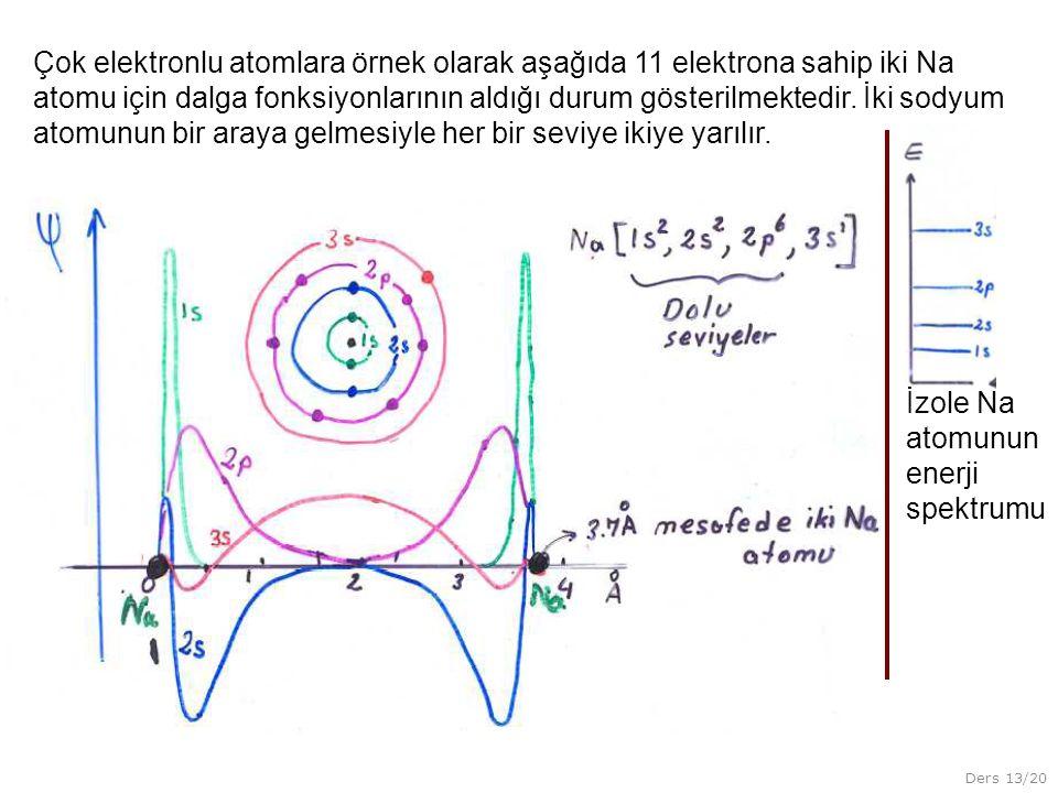 Ders 13/20 Çok elektronlu atomlara örnek olarak aşağıda 11 elektrona sahip iki Na atomu için dalga fonksiyonlarının aldığı durum gösterilmektedir. İki