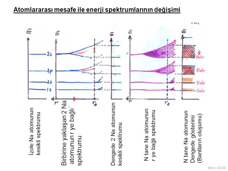 Ders 13/22 İzole Na atomunun kesikli spektrumu Birbirine yaklaşan 2 Na atomunun r ye bağlı spektrumu Dengede 2 Na atomunun kesikli spektrumu N tane Na atomunun r ye bağlı spektrumu N tane Na atomunun Dengede gösterimi (Bantların oluşumu) Atomlararası mesafe ile enerji spektrumlarının değişimi