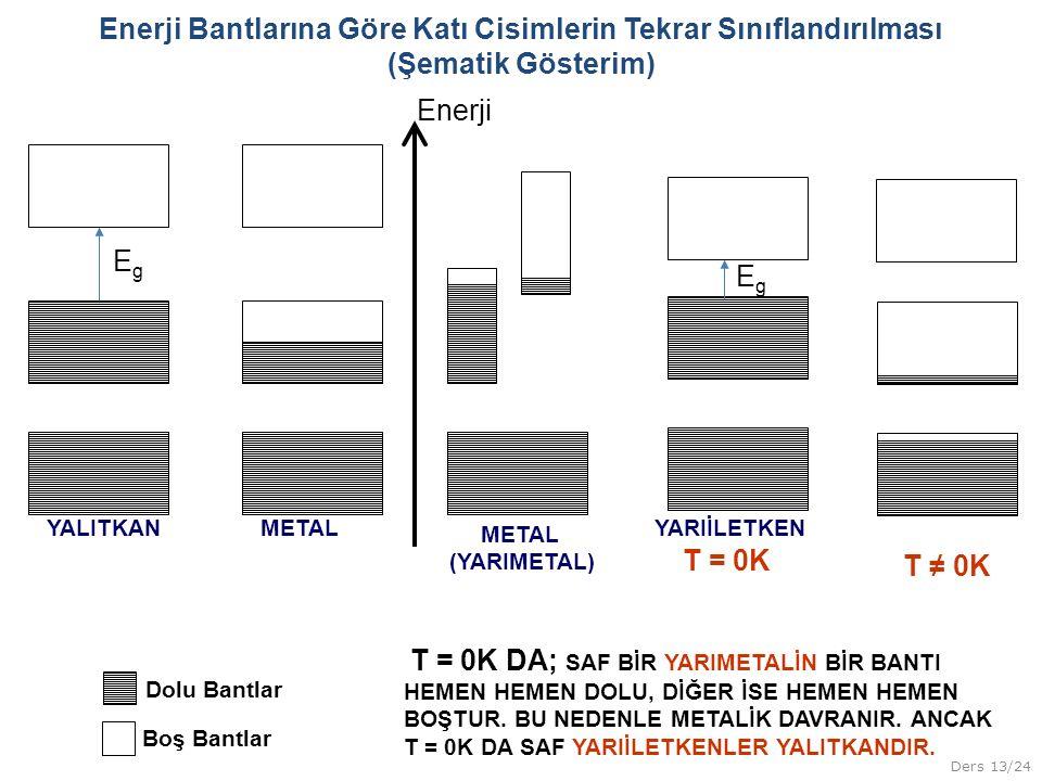 Ders 13/24 Enerji Bantlarına Göre Katı Cisimlerin Tekrar Sınıflandırılması (Şematik Gösterim) METALYALITKAN METAL (YARIMETAL) YARIİLETKEN Enerji T = 0
