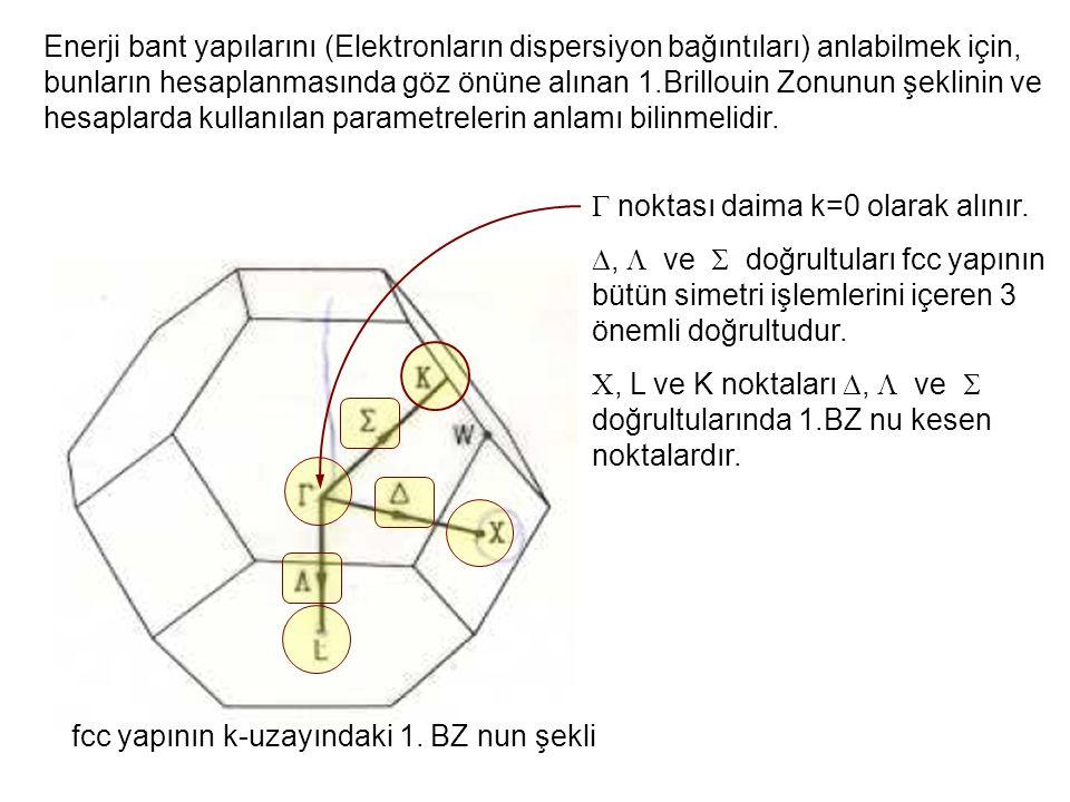 Enerji bant yapılarını (Elektronların dispersiyon bağıntıları) anlabilmek için, bunların hesaplanmasında göz önüne alınan 1.Brillouin Zonunun şeklinin