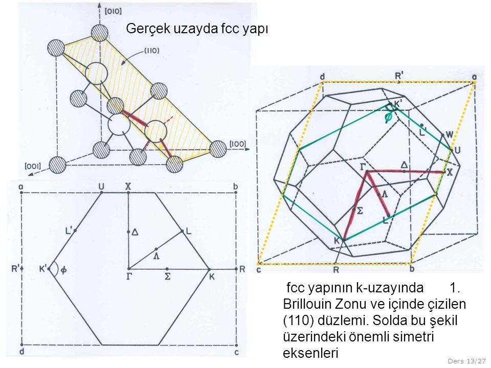 Ders 13/27 Gerçek uzayda fcc yapı fcc yapının k-uzayında 1. Brillouin Zonu ve içinde çizilen (110) düzlemi. Solda bu şekil üzerindeki önemli simetri e