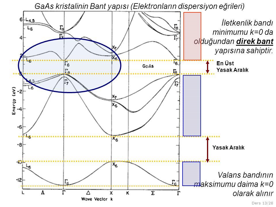 Ders 13/28 Yasak Aralık En Üst Yasak Aralık İletkenlik bandı minimumu k=0 da olduğundan direk bant yapısına sahiptir. GaAs kristalinin Bant yapısı (El