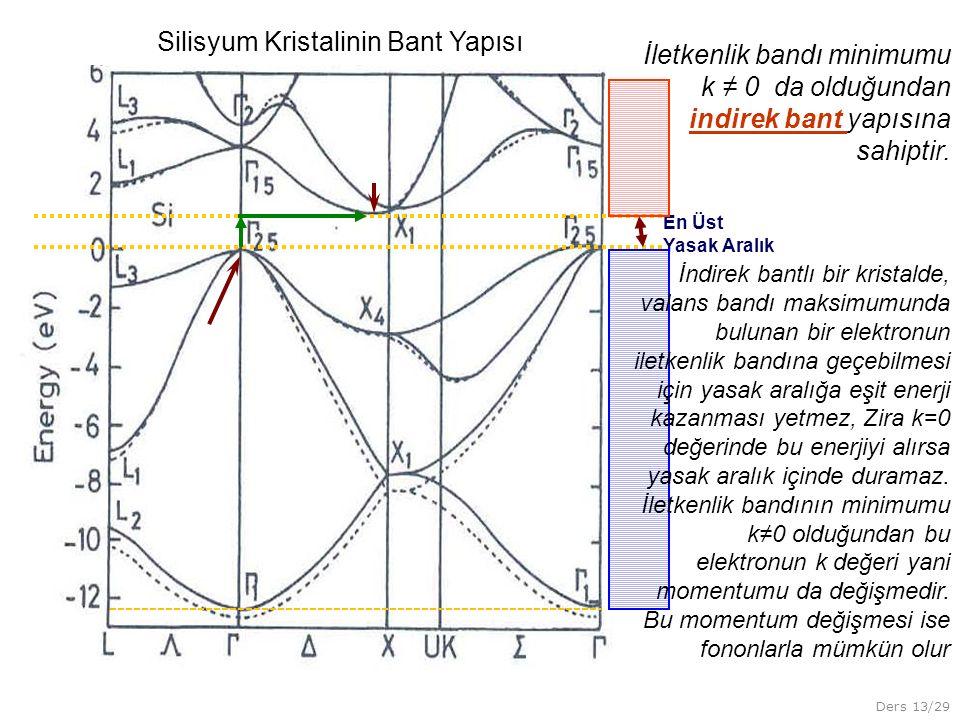 Ders 13/29 En Üst Yasak Aralık Silisyum Kristalinin Bant Yapısı İletkenlik bandı minimumu k ≠ 0 da olduğundan indirek bant yapısına sahiptir.