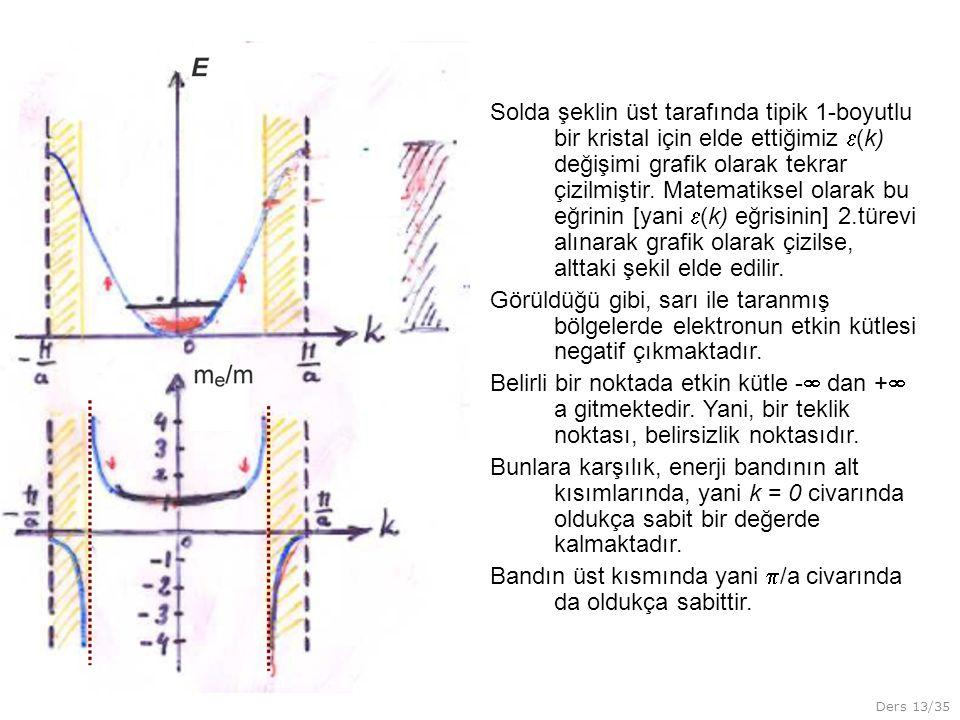 Ders 13/35 Solda şeklin üst tarafında tipik 1-boyutlu bir kristal için elde ettiğimiz  (k) değişimi grafik olarak tekrar çizilmiştir. Matematiksel ol