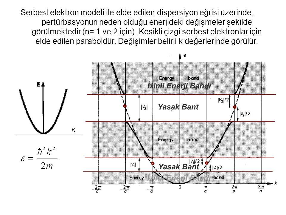 Serbest elektron modeli ile elde edilen dispersiyon eğrisi üzerinde, pertürbasyonun neden olduğu enerjideki değişmeler şekilde görülmektedir (n= 1 ve 2 için).