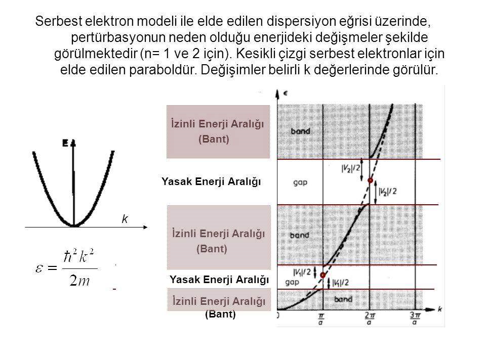 Elde Edilen Sonuçlar-Özet Kesikli çizgi serbest elektron modelini göstermektedir.