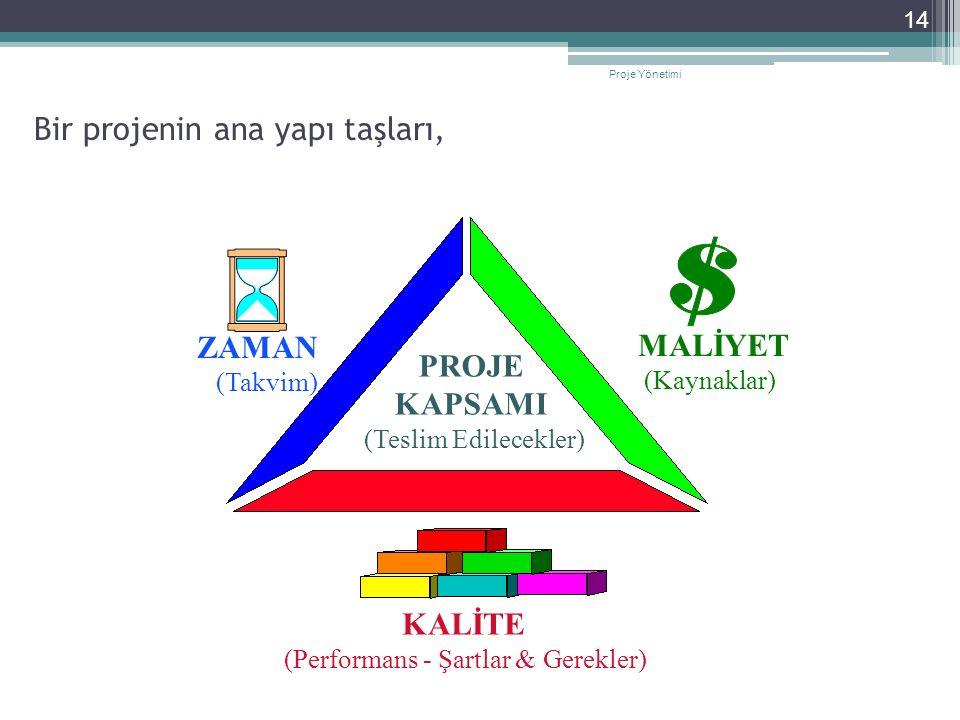 Bir projenin ana yapı taşları, KALİTE (Performans - Şartlar & Gerekler) PROJE KAPSAMI (Teslim Edilecekler) MALİYET (Kaynaklar) ZAMAN (Takvim) 14 Proje Yönetimi