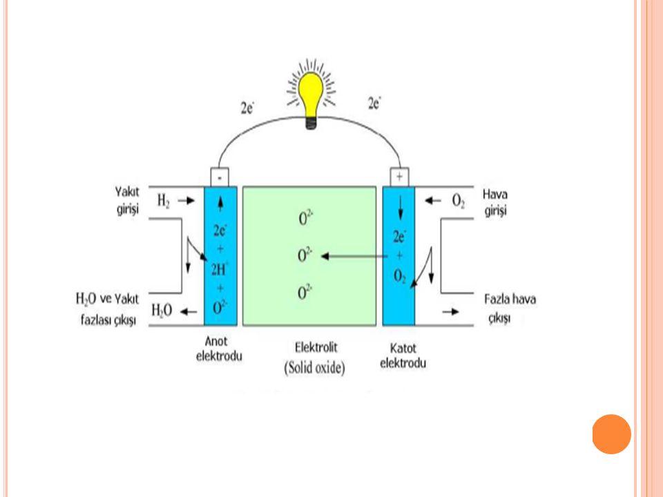 4-Proton Değişim Membranlı Yakıt Pili (PEM) Bu tip yakıt hücrelerinde proton(hidrojen iyonu) geçirebilen membranlar(zar) kullanılmaktadır.