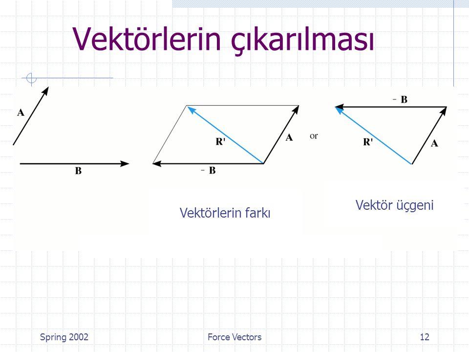 Spring 2002Force Vectors12 Vektörlerin çıkarılması Vektörlerin farkı Vektör üçgeni