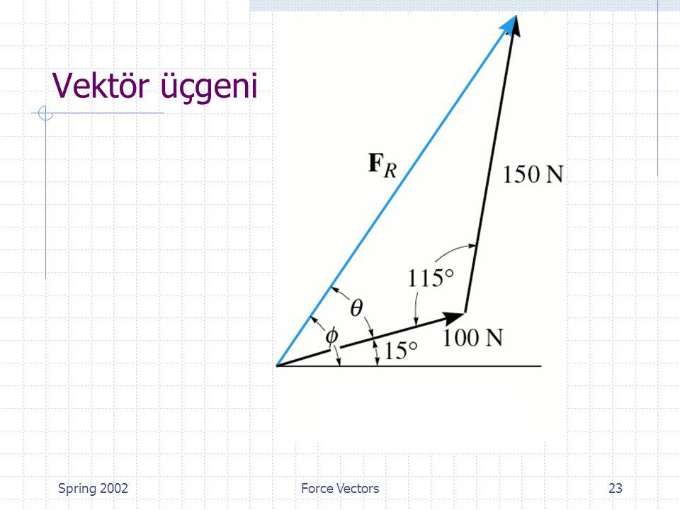 Spring 2002Force Vectors23 Vektör üçgeni