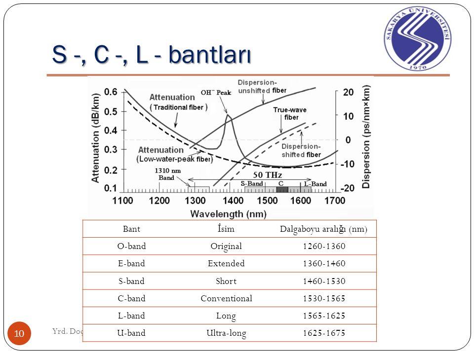 Bir WDM iletim sisteminin blok diagramı Yrd. Doç. Dr. Ferhat Dikbıyık 9