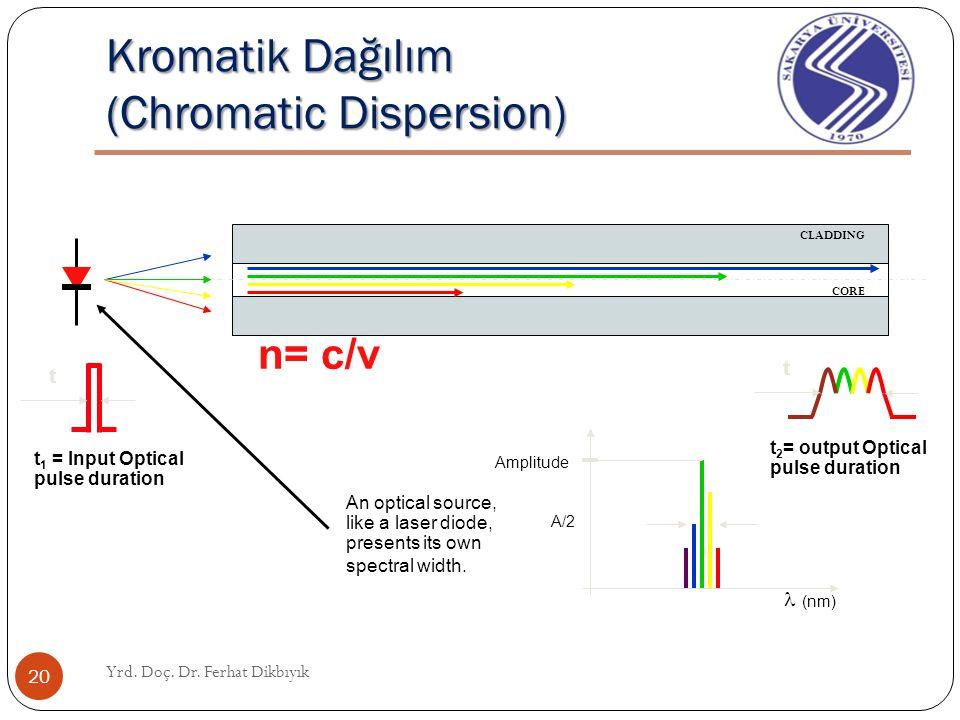 Fiber içinde Dağılım Dispersion in Fiber Yrd. Doç. Dr. Ferhat Dikbıyık 19 Da ğ ılım: Sinyal atımın (pulse) süresinin geni ş lemesi Modlar arası Da ğ ı
