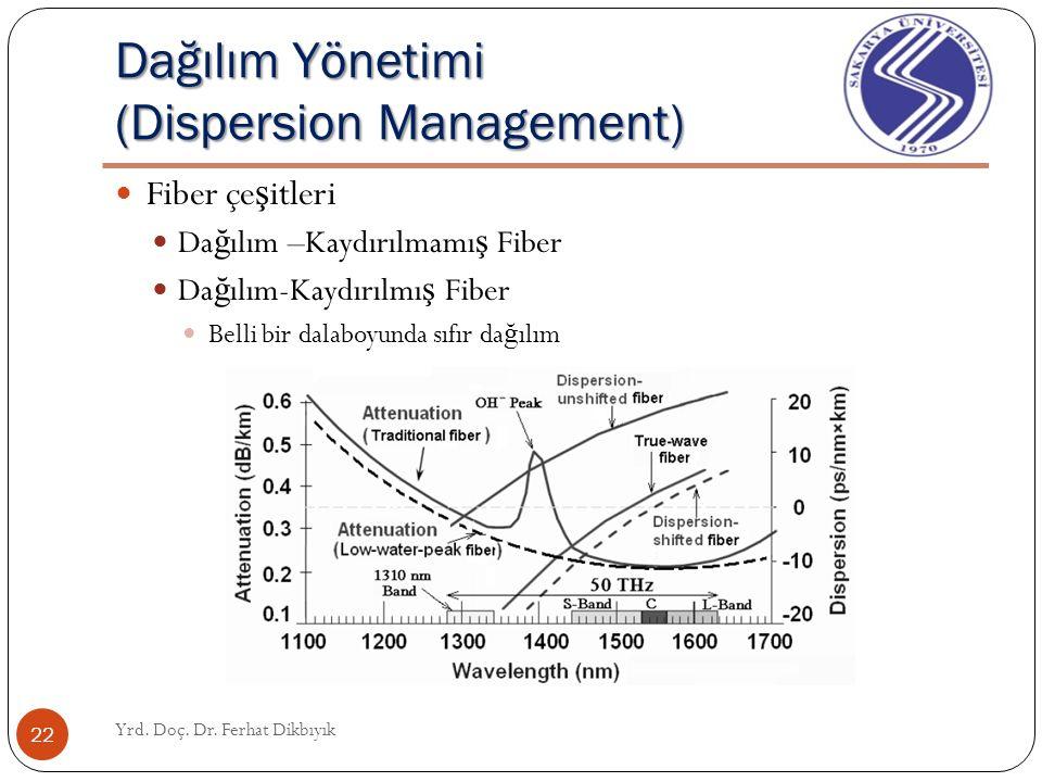 Dağılım Yönetimi (Dispersion Management) Yrd. Doç. Dr. Ferhat Dikbıyık 21 Fiber çe ş itleri Da ğ ılım –Kaydırılmamı ş Fiber Da ğ ılım-Kaydırılmı ş Fib