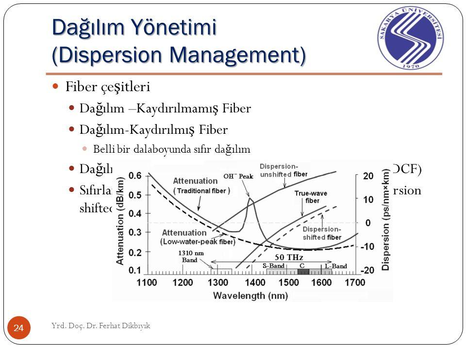 Dağılım Yönetimi (Dispersion Management) Yrd. Doç. Dr. Ferhat Dikbıyık 23 Fiber çe ş itleri Da ğ ılım –Kaydırılmamı ş Fiber Da ğ ılım-Kaydırılmı ş Fib