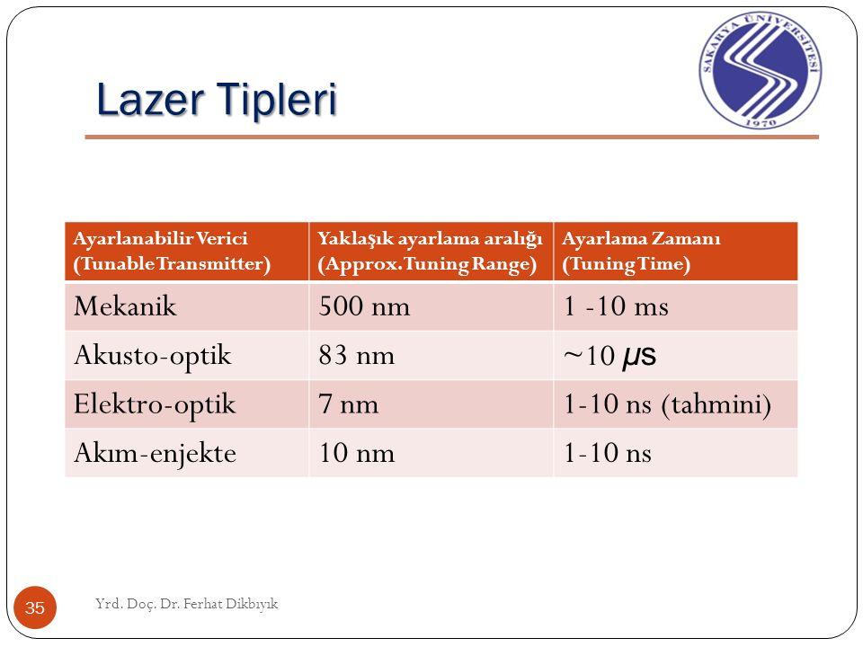 Lazer Tipleri Yrd. Doç. Dr. Ferhat Dikbıyık 34 Mekanik olarak ayarlanan lazerler: İ ki ayna arasındaki mesafeyi de ğ i ş tirir. Akusto-optik veya Elek