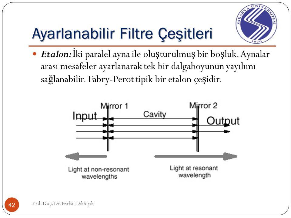 Ayarlanabilir Filtre Karakteristikleri Yrd. Doç. Dr. Ferhat Dikbıyık 41 Ayarlama aralı ğ ı Ayarlama süresi Serbest Spektral Aralık (Free-Spectral Rang