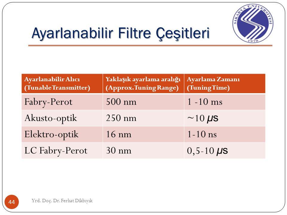 Ayarlanabilir Filtre Çeşitleri Yrd. Doç. Dr. Ferhat Dikbıyık 43 Akusto-optik Ayarlanabilir Filtreler: RF dalgaları bir kristal bir dönü ş türücüden ge
