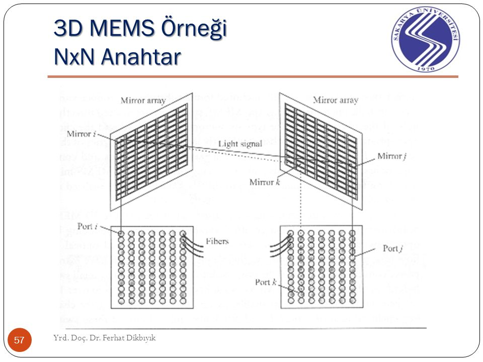 MEMS Yrd. Doç. Dr. Ferhat Dikbıyık 56 Analog ı ş ın-yönlendiren ayna Ayna, ı ş ı ğ ı yönlendirmek için serbestçe iki eksen üzerinde çevrilebilir.