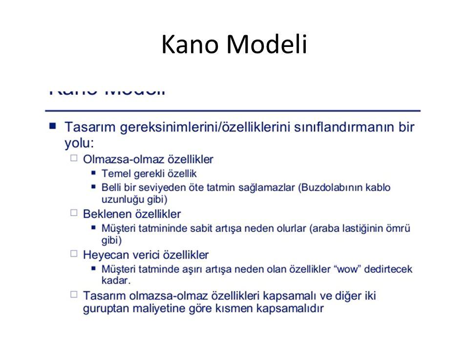 Kano Modeli