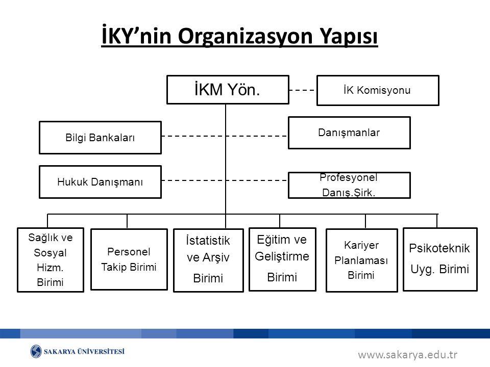 www.sakarya.edu.tr İKY'nin Organizasyon Yapısı İKM Yön.