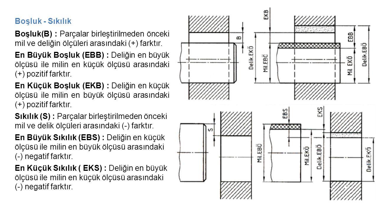 Boşluk - Sıkılık Boşluk(B) : Parçalar birleştirilmeden önceki mil ve deliğin ölçüleri arasındaki (+) farktır. En Büyük Boşluk (EBB) : Deliğin en büyük